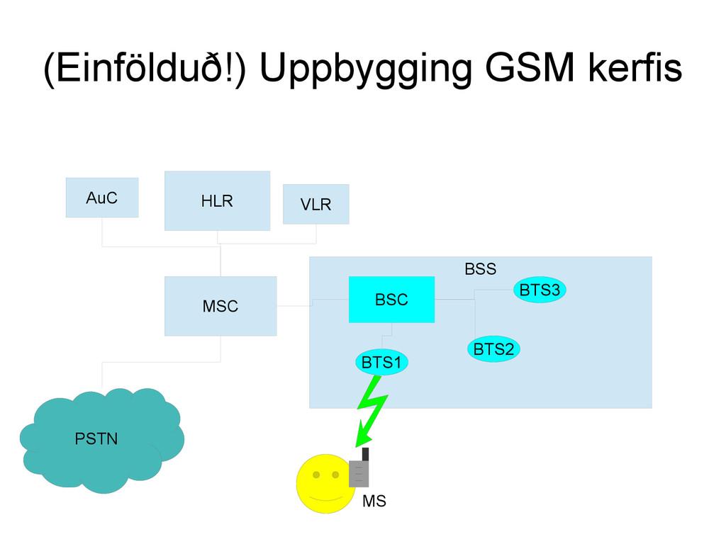 (Einfölduð!) Uppbygging GSM kerfis HLR MSC BSS ...