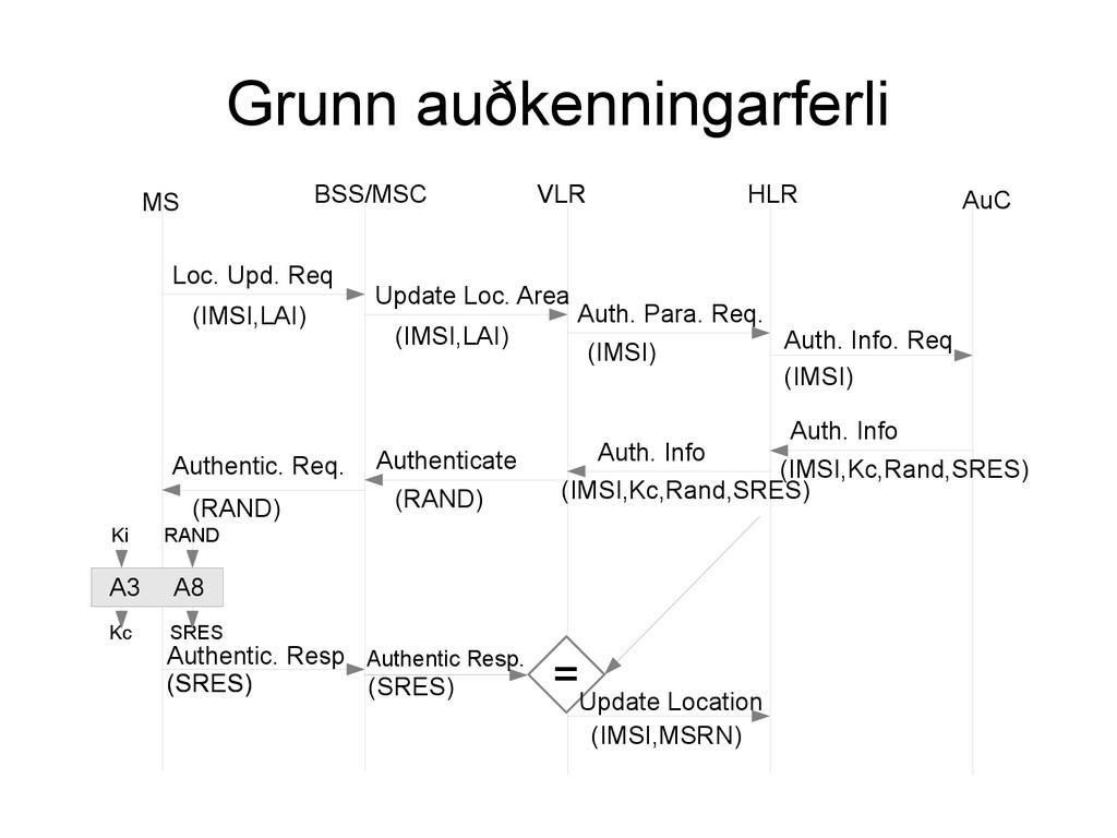 Grunn auðkenningarferli MS BSS/MSC VLR VLR HLR ...