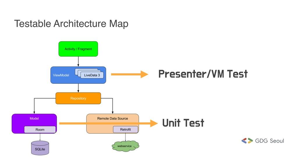 Testable Architecture Map 1SFTFOUFS7.5FTU 6OJ...