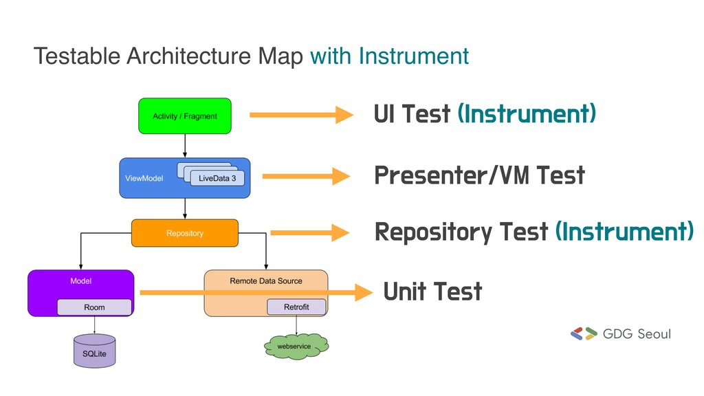 Testable Architecture Map with Instrument 6*5F...