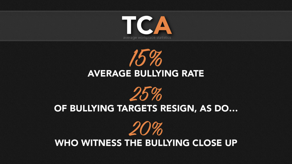 15% AVERAGE BULLYING RATE 25% OF BULLYING TARGE...