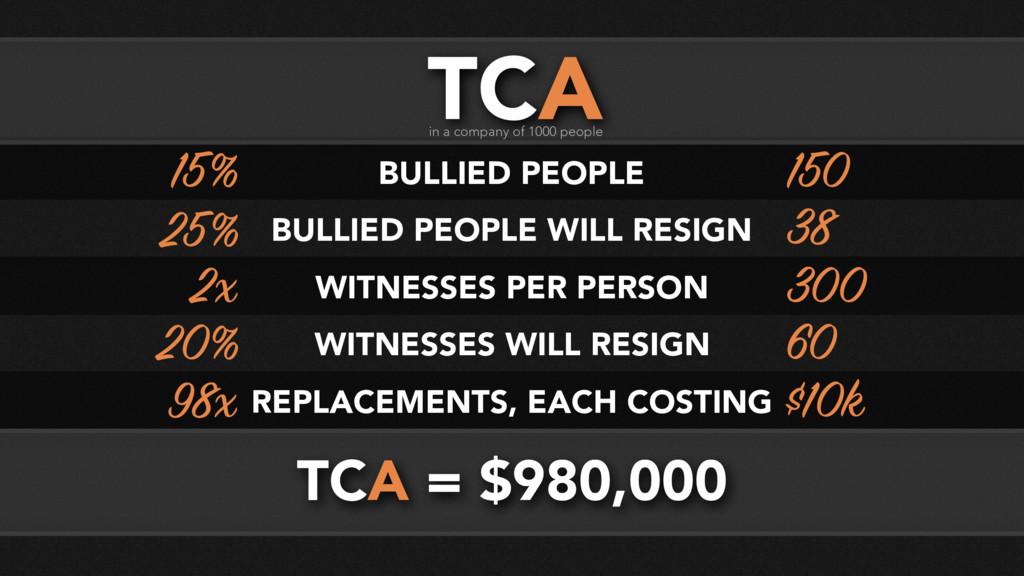 TCA = $980,000 TCA in a company of 1000 people ...
