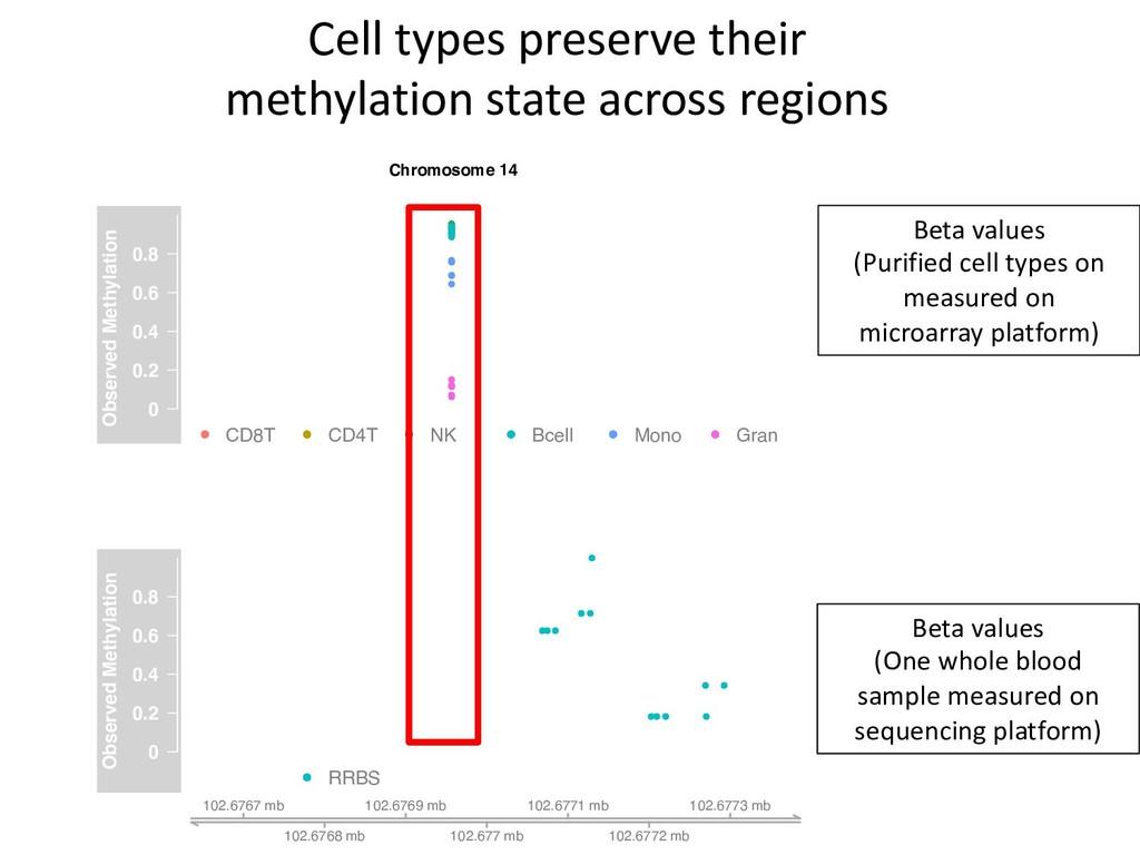 Chromosome 14 0 0.2 0.4 0.6 0.8 Observed Methyl...