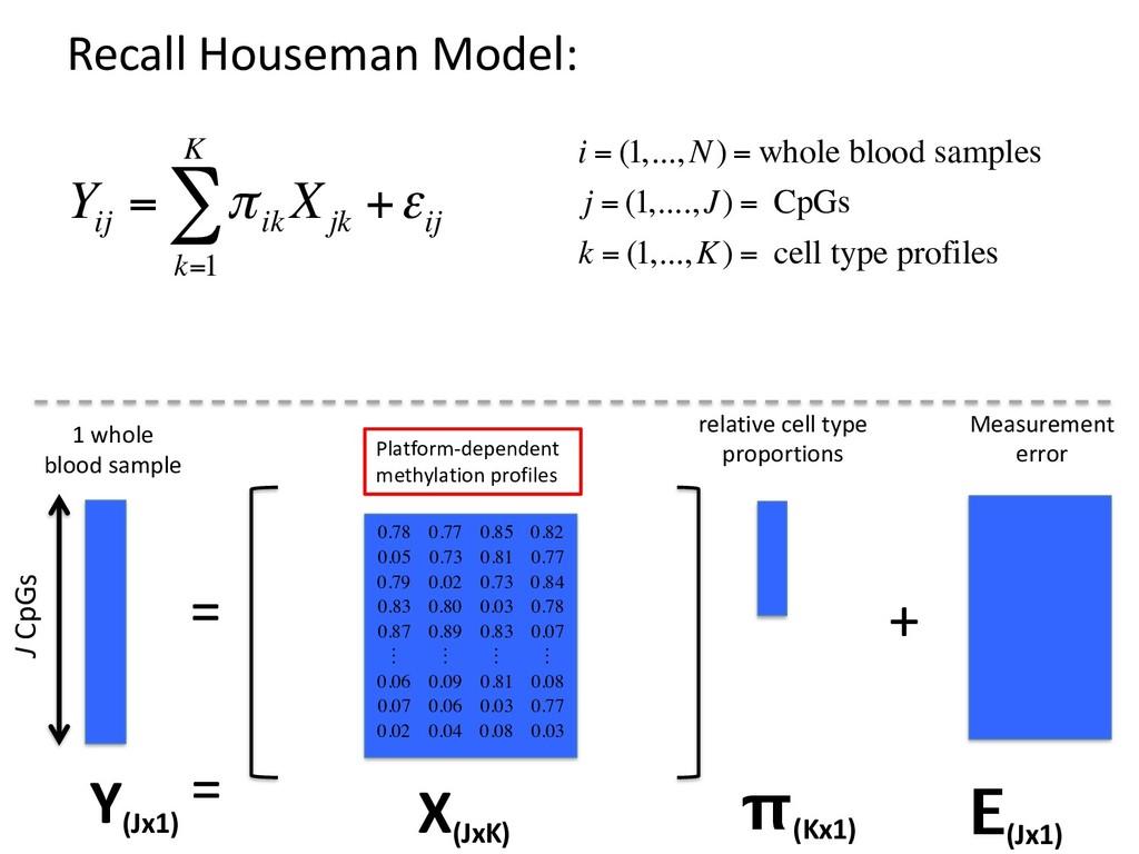 Recall Houseman Model: = + Y (Jx1) X (JxK) = E ...