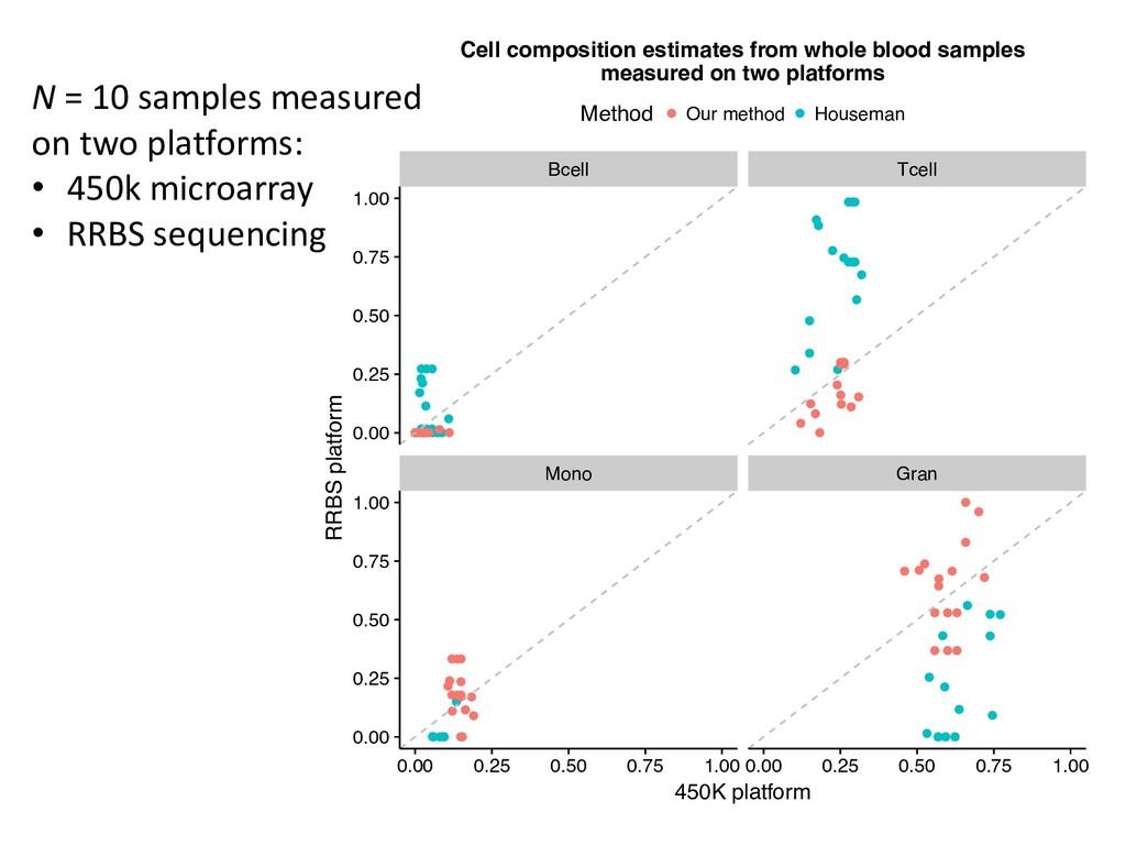 N = 10 samples measured on two platforms: • 450...