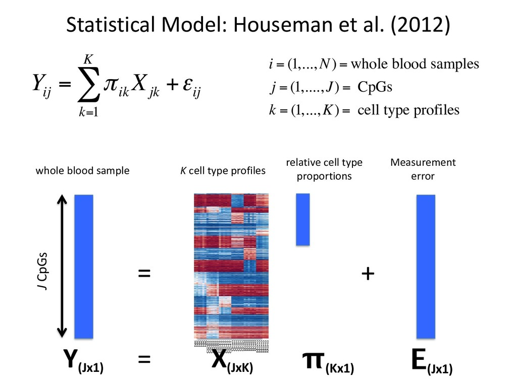 Statistical Model: Houseman et al. (2012) Y ij ...
