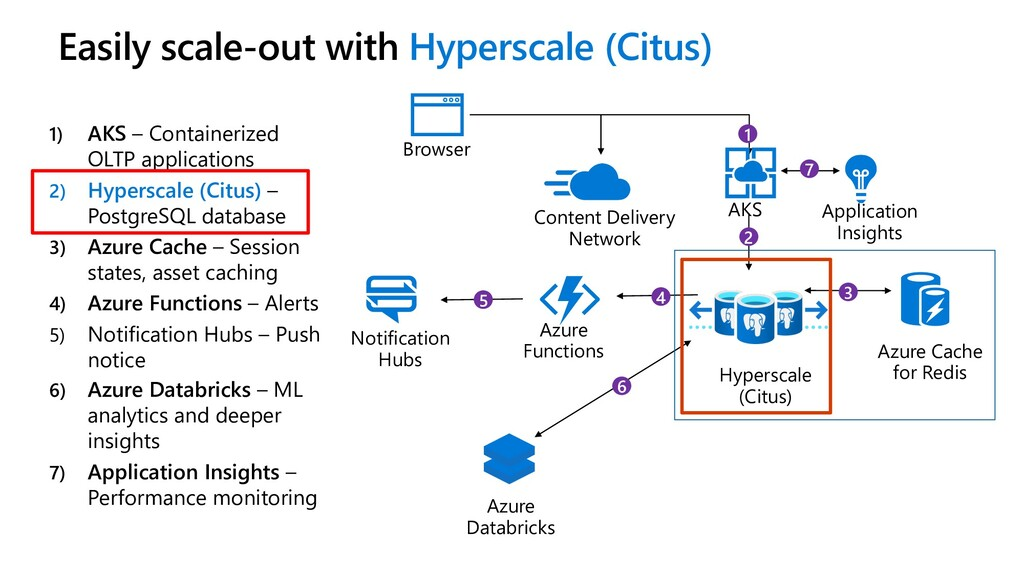 Easily scale-out with Hyperscale (Citus) 1) AKS...