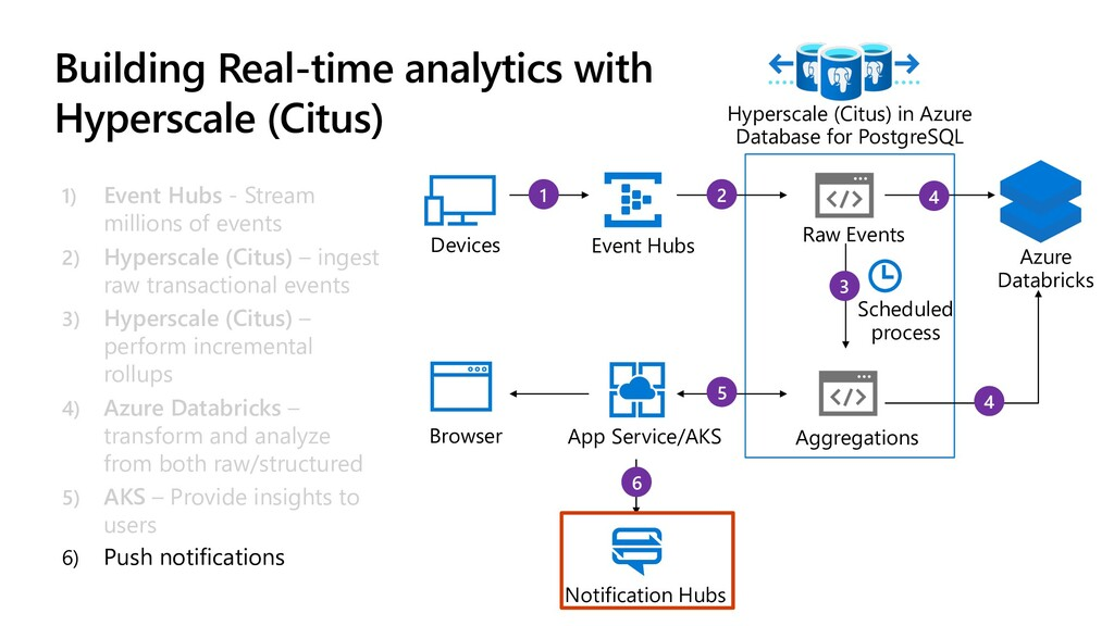 4 4 3 5 2 1 6 Building Real-time analytics with...