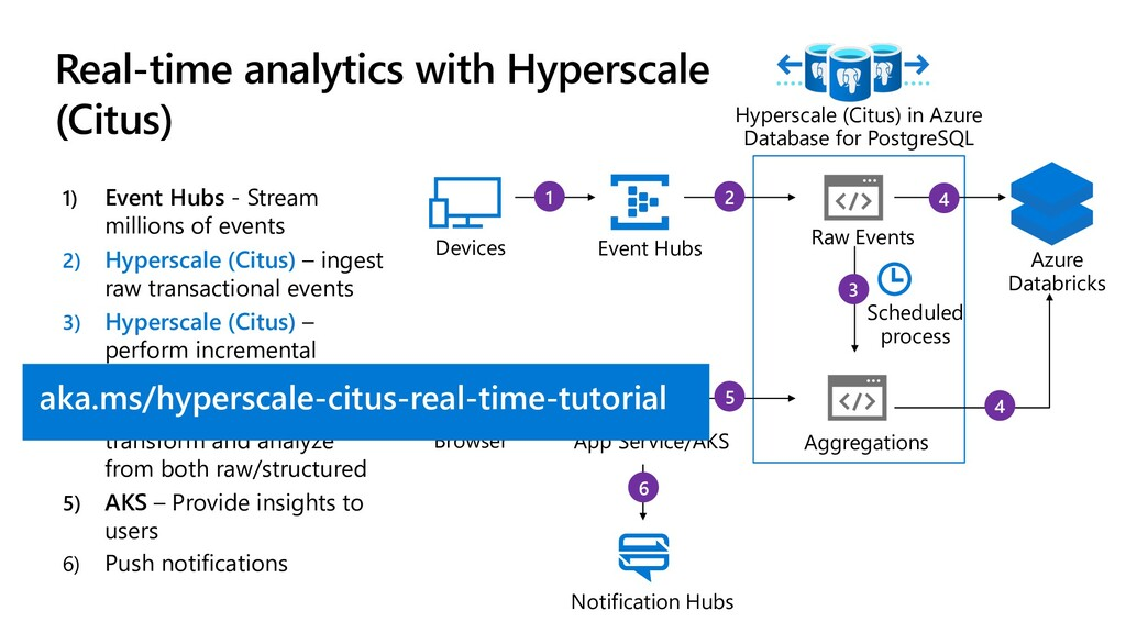 4 4 3 5 2 1 6 Real-time analytics with Hypersca...