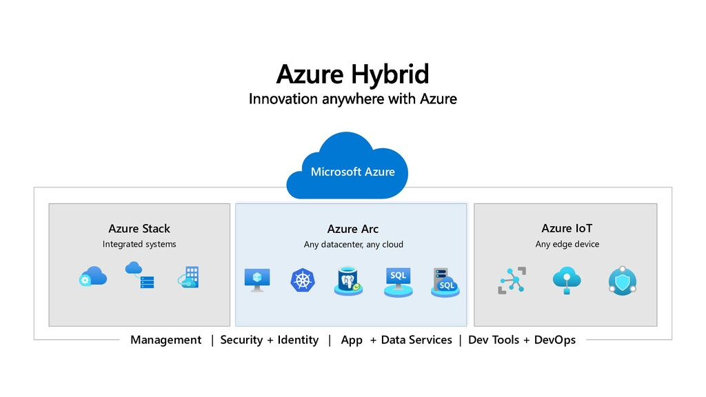 Azure IoT Any edge device Azure Arc Any datacen...