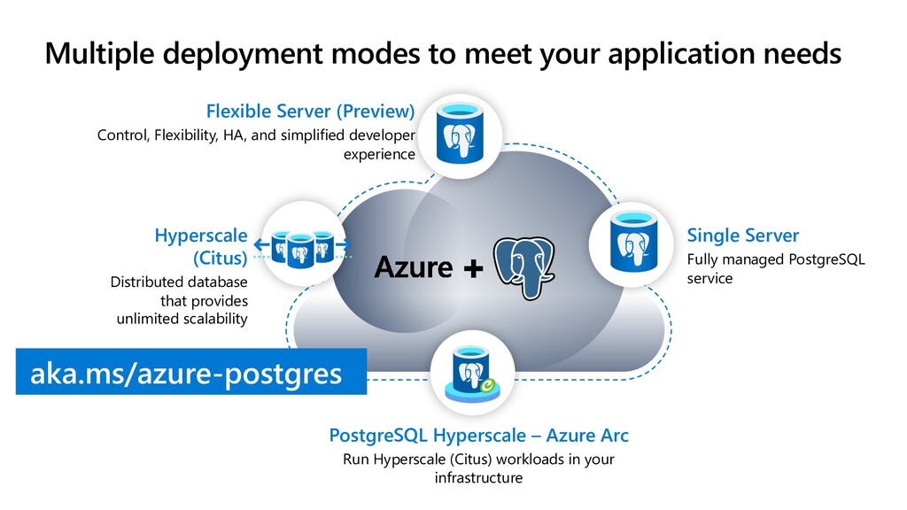 Multiple deployment modes to meet your applicat...