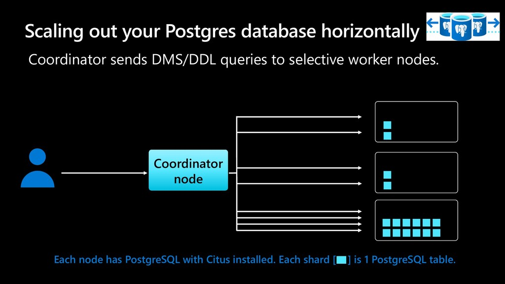 Scaling out your Postgres database horizontally...