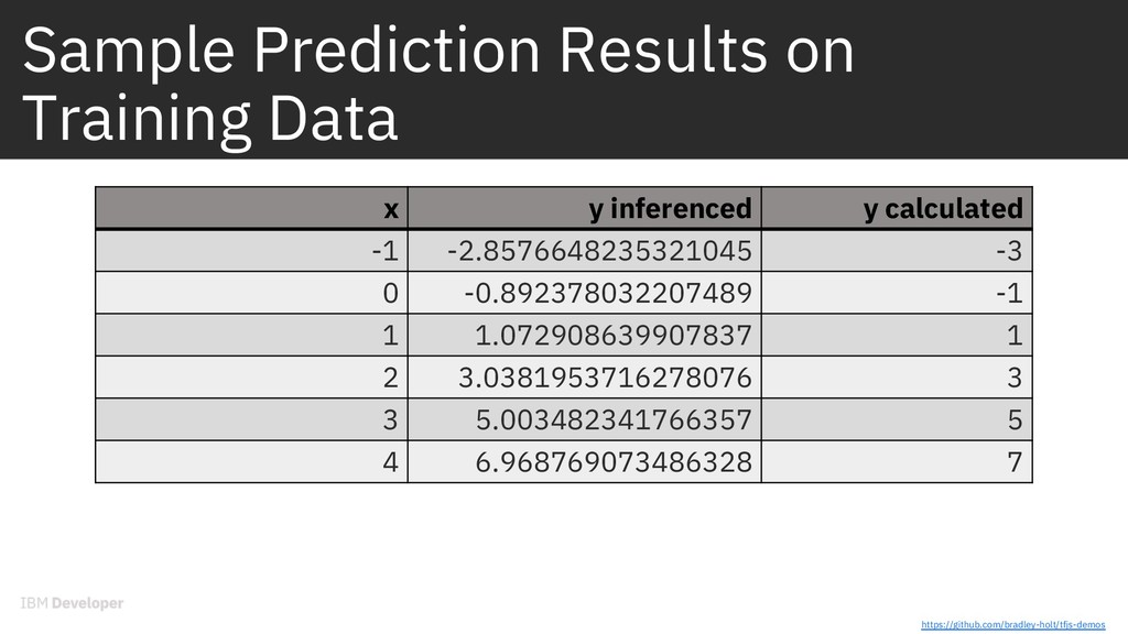 Sample Prediction Results on Training Data x y ...