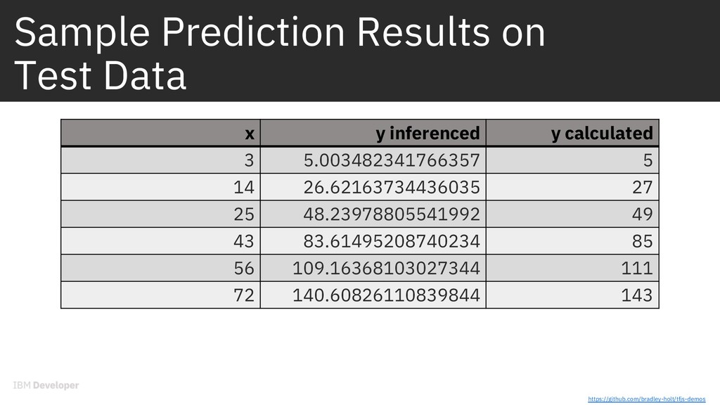 Sample Prediction Results on Test Data x y infe...