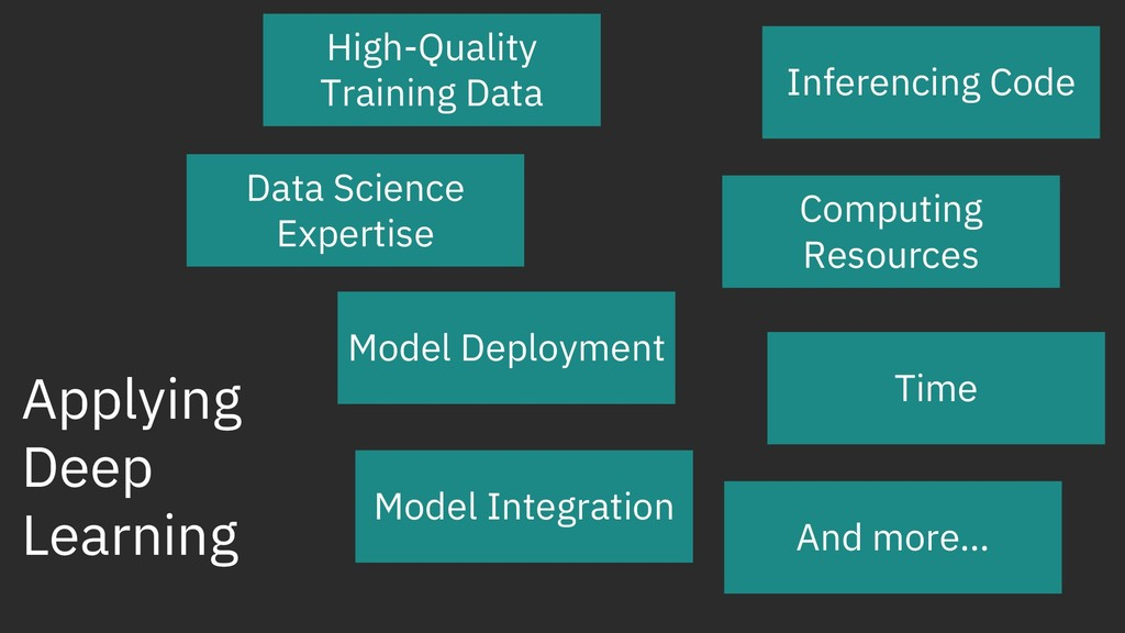 Applying Deep Learning Data Science Expertise C...
