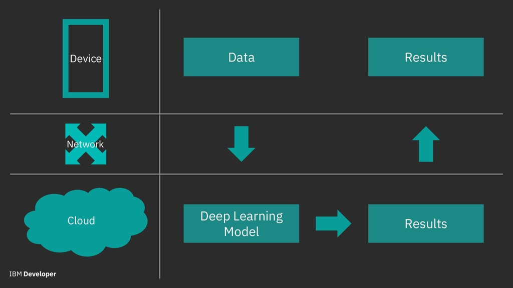 Device Deep Learning Model Data Cloud Results R...