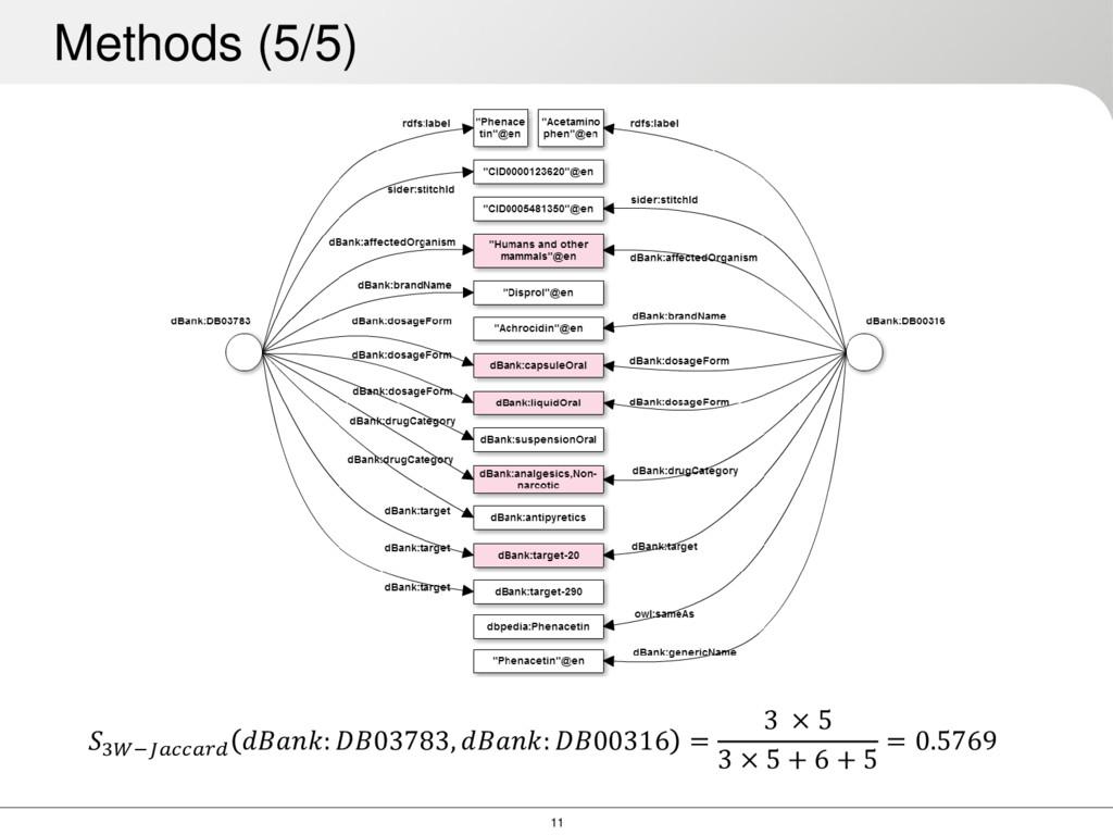 11 Methods (5/5) 3− : 03783, : 00316 = 3 × 5 3 ...