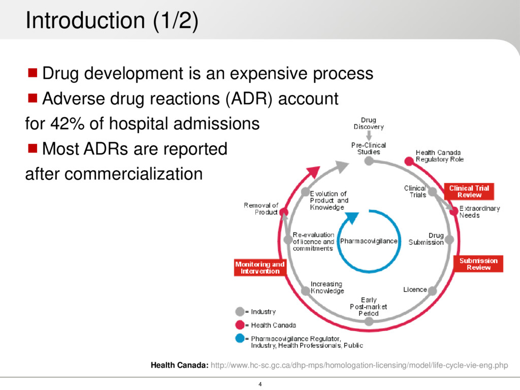 4 Introduction (1/2) Drug development is an ex...