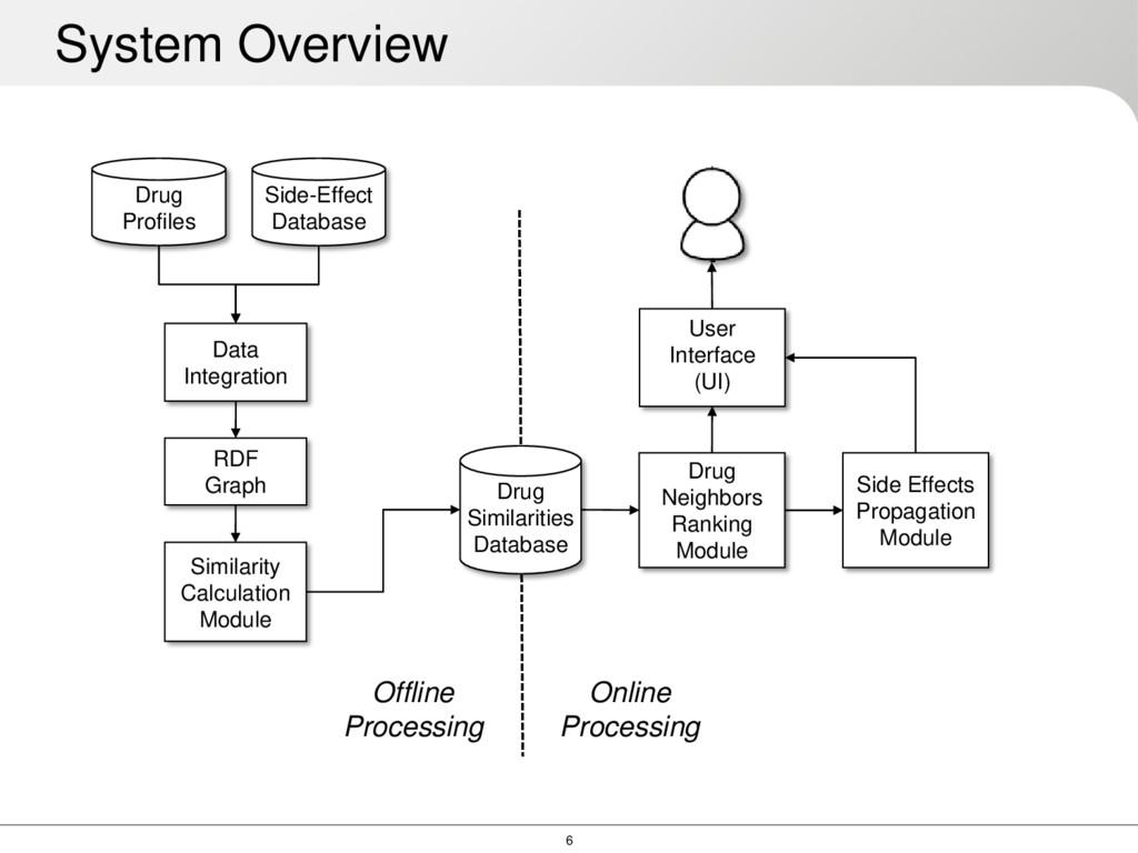 6 System Overview Side-Effect Database Drug Pro...
