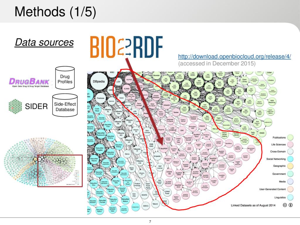 7 Data sources Methods (1/5) SIDER Side-Effect ...