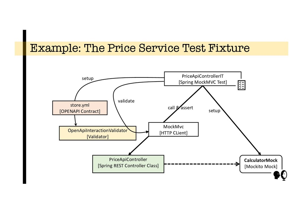 Example: The Price Service Test Fixture Calcula...