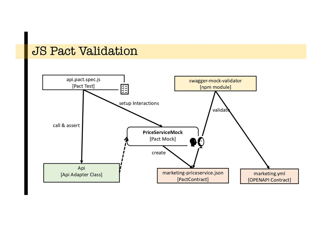 JS Pact Validation PriceServiceMock [Pact Mock]...