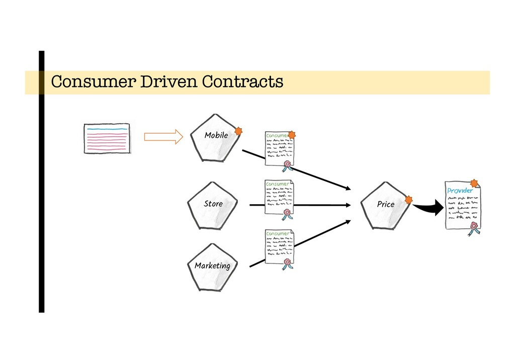 Consumer Driven Contracts Price Store Marketing...