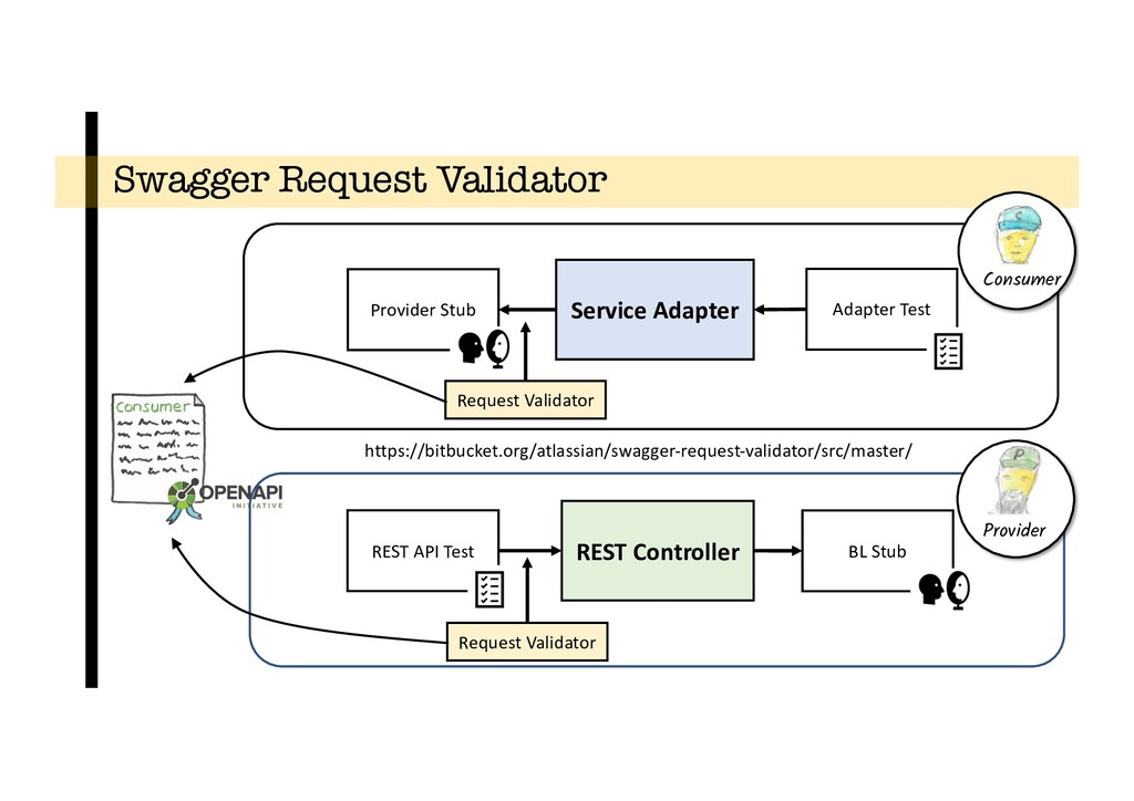 Swagger Request Validator Service Adapter REST ...