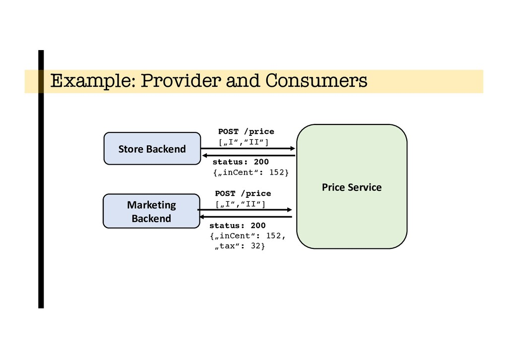Example: Provider and Consumers Store Backend P...