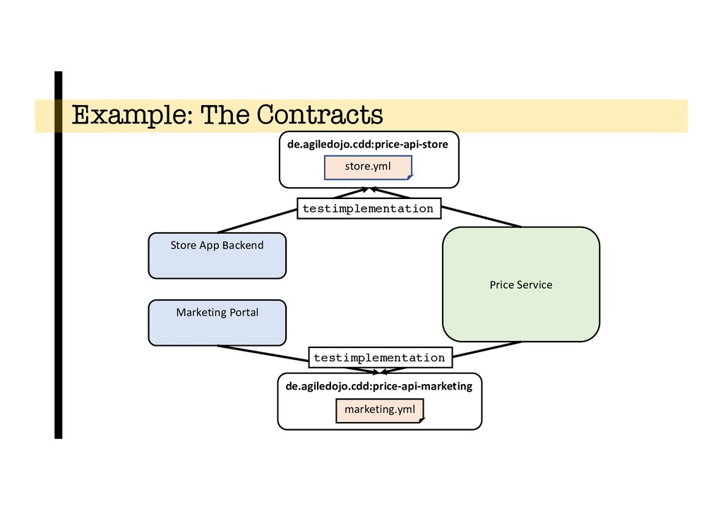 Example: The Contracts Store App Backend Price ...