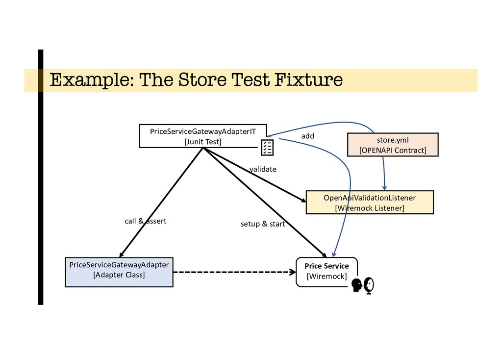 Example: The Store Test Fixture Price Service [...