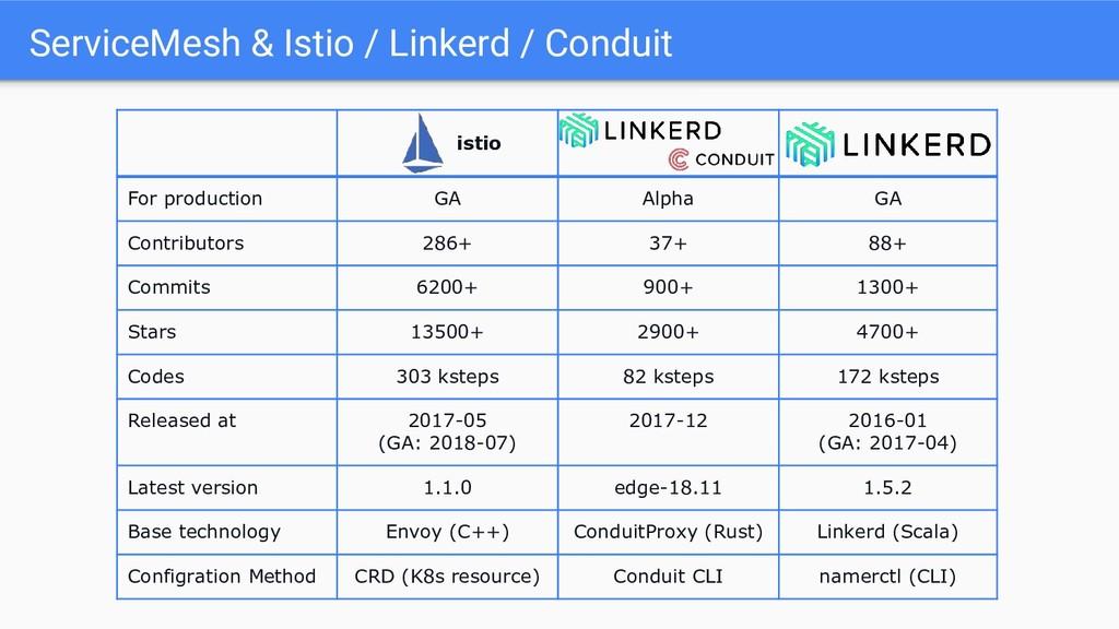 istio For production GA Alpha GA Contributors 2...
