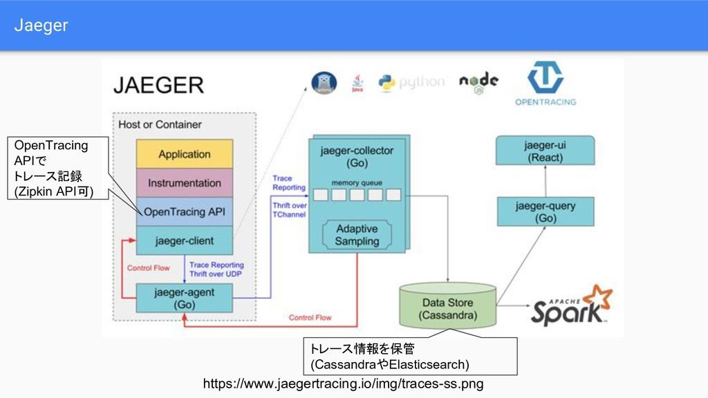 Jaeger OpenTracing APIで トレース記録 (Zipkin API可) トレ...