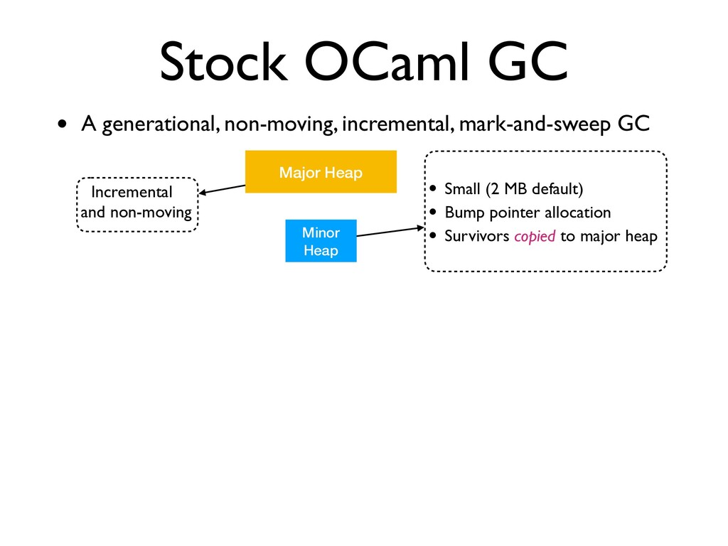Incremental and non-moving Stock OCaml GC • A g...