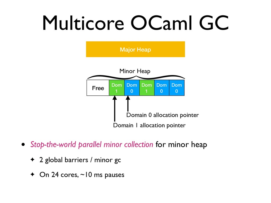 Free Multicore OCaml GC • Stop-the-world parall...