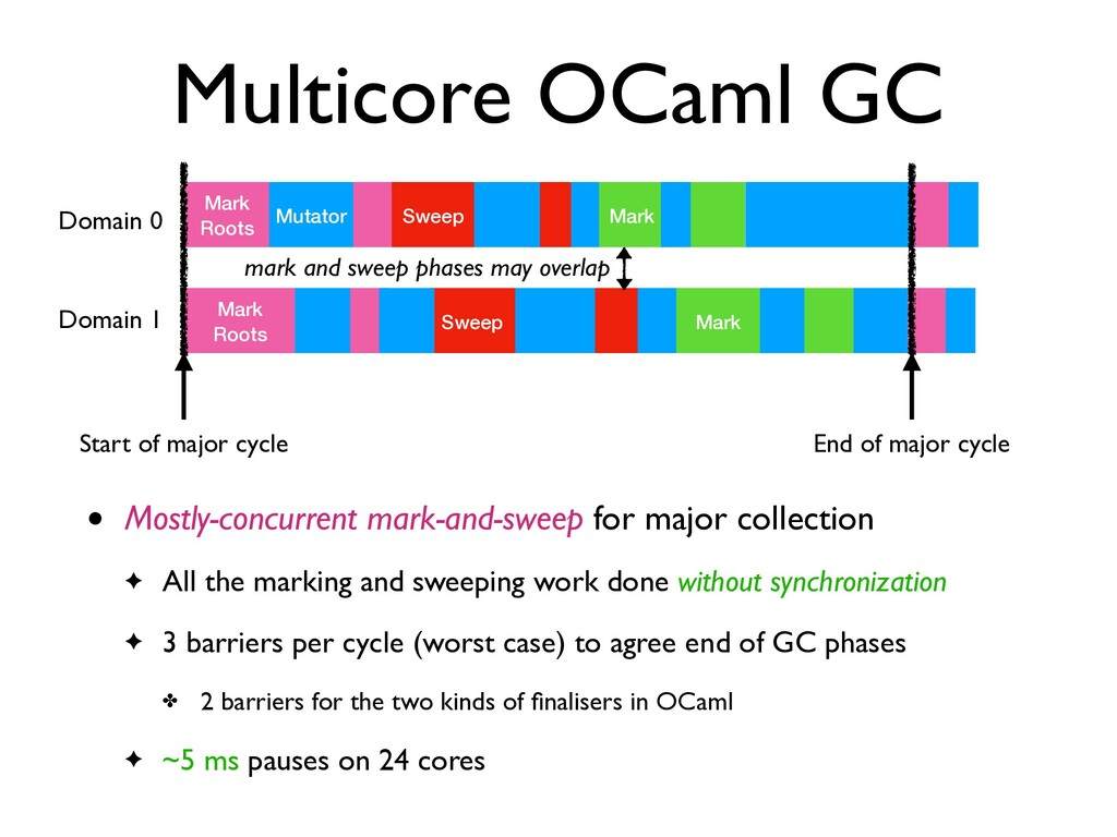 Multicore OCaml GC • Mostly-concurrent mark-and...