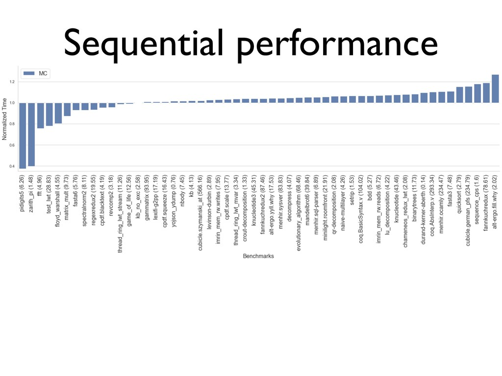 Sequential performance