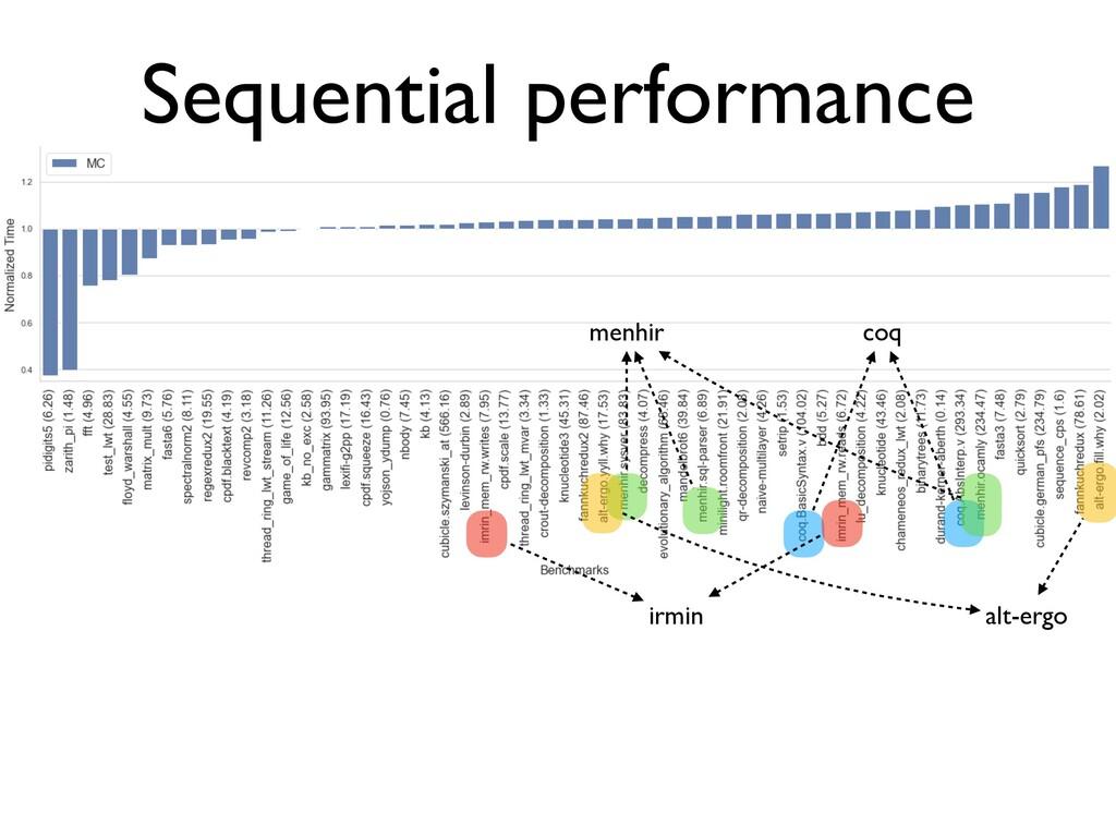Sequential performance coq irmin menhir alt-ergo
