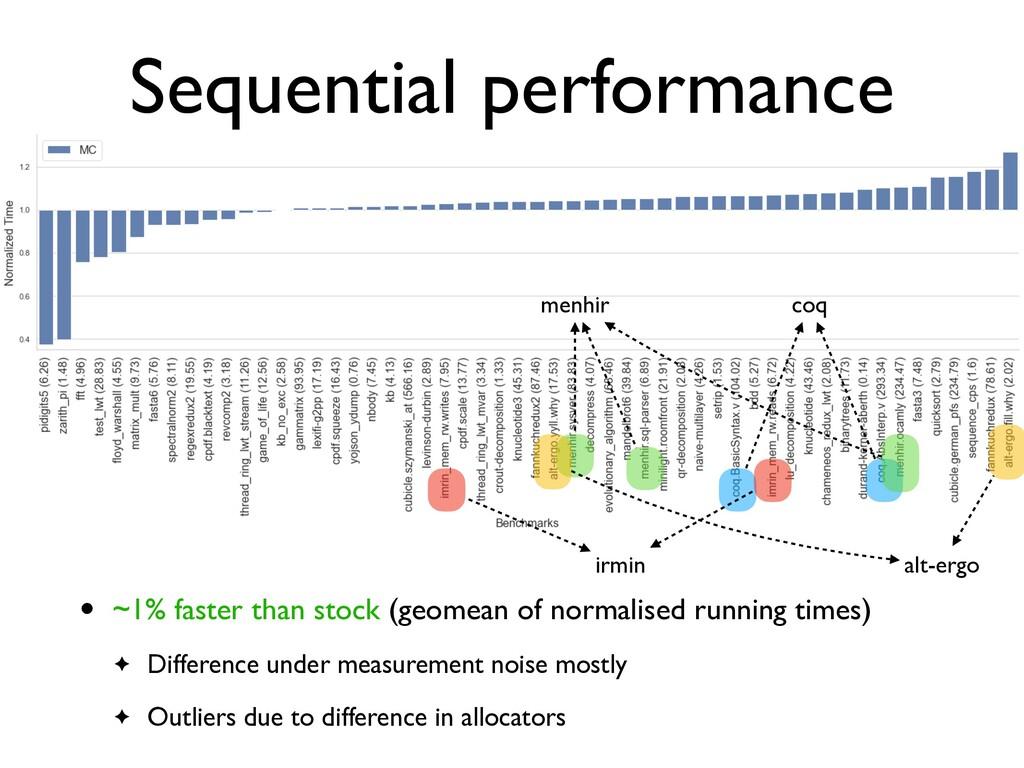 Sequential performance coq irmin menhir alt-erg...