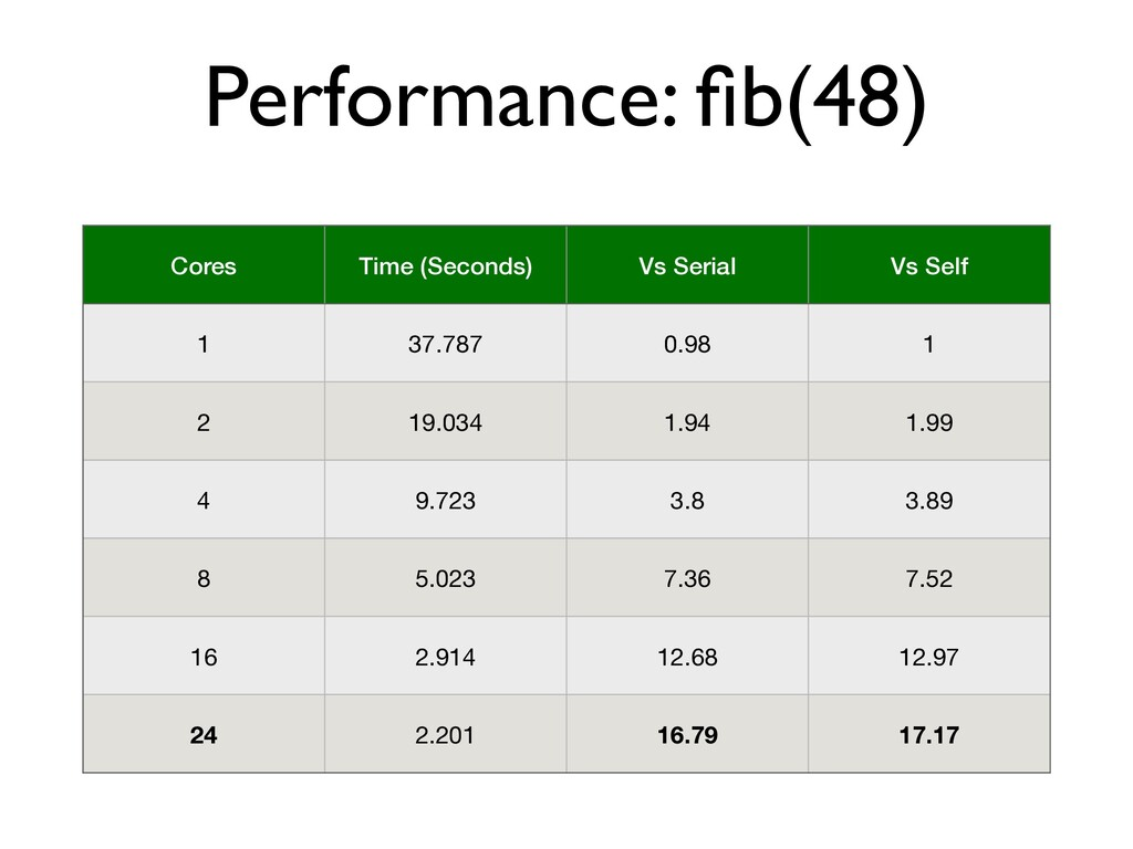 Performance: f i b(48) Cores Time (Seconds) Vs ...