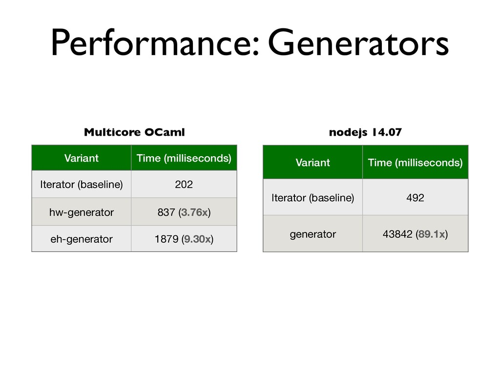 Performance: Generators Variant Time (milliseco...