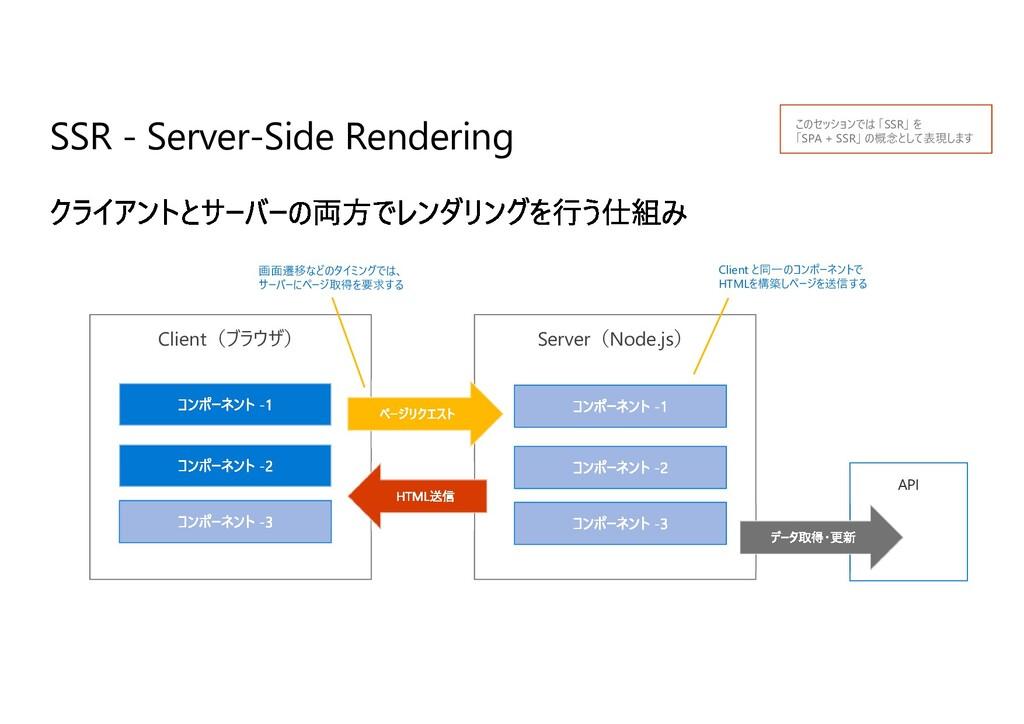 SSR - Server-Side Rendering Client(ブラウザ) Server...