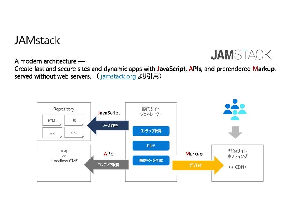 JAMstack J A M jamstack.org 静的サイト ジェネレーター API o...