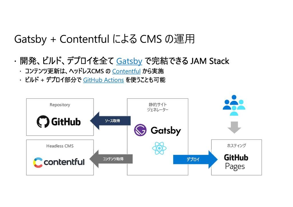 Gatsby + Contentful による CMS の運⽤ Gatsby Contentf...