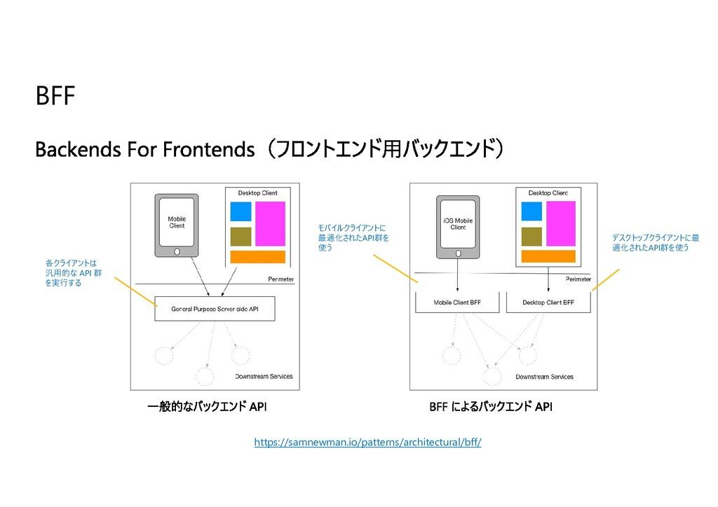 BFF 各クライアントは 汎⽤的な API 群 を実⾏する デスクトップクライアントに最 適化...