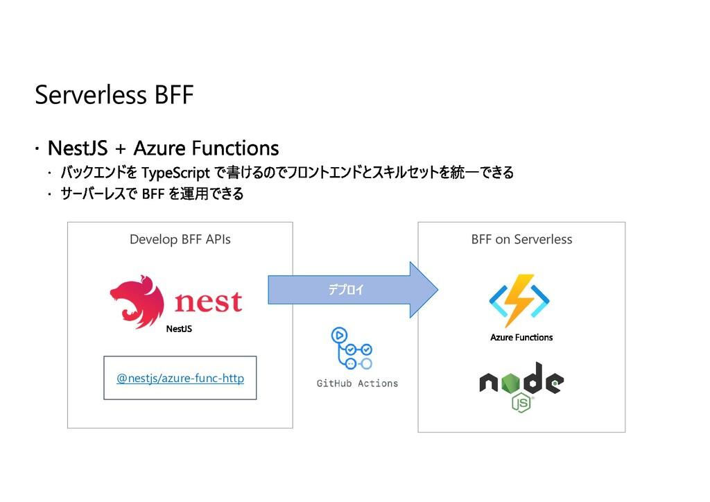 Serverless BFF BFF on Serverless Develop BFF AP...