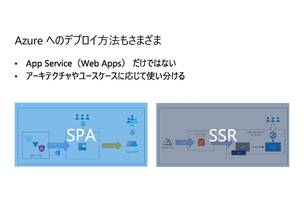 Azure へのデプロイ⽅法もさまざま Blob storage SPA アプリ Azure ...