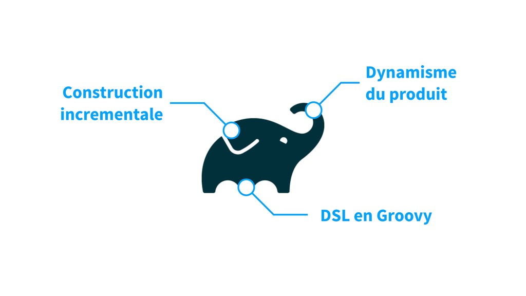 Construction incrementale DSL en Groovy Dynamis...
