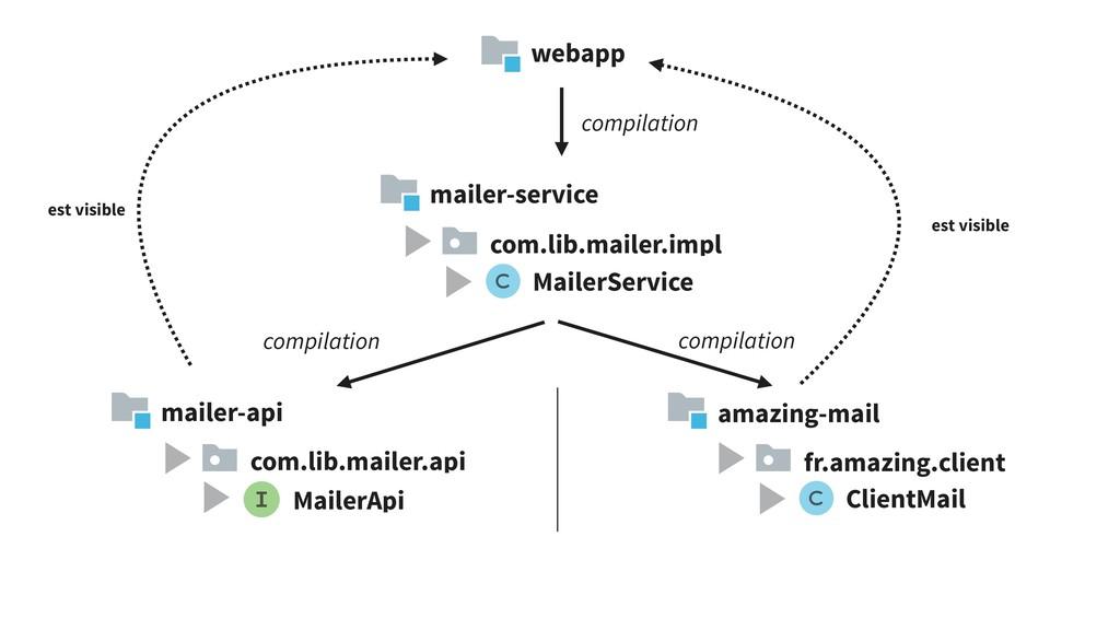mailer-service mailer-api amazing-mail com.lib....