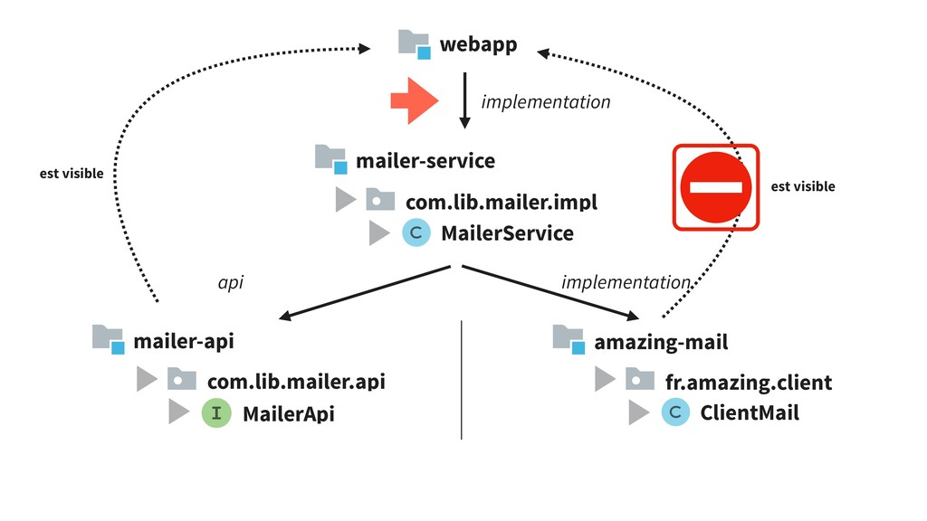 implementation api implementation mailer-servic...